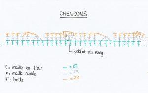 chevrons-diagramme