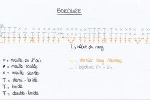 schéma bordure